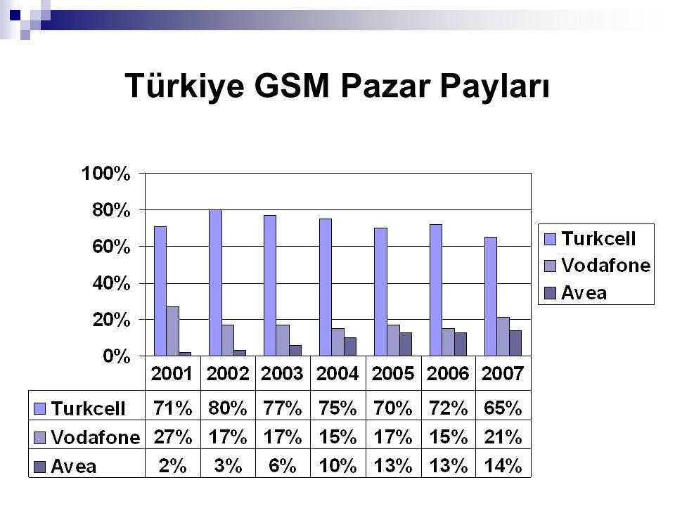 Türkiye GSM Pazar Payları