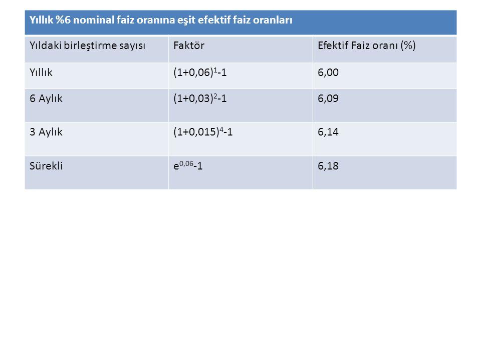 Yıllık %6 nominal faiz oranına eşit efektif faiz oranları