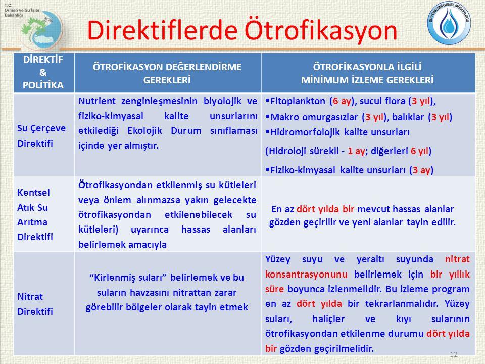 Direktiflerde Ötrofikasyon