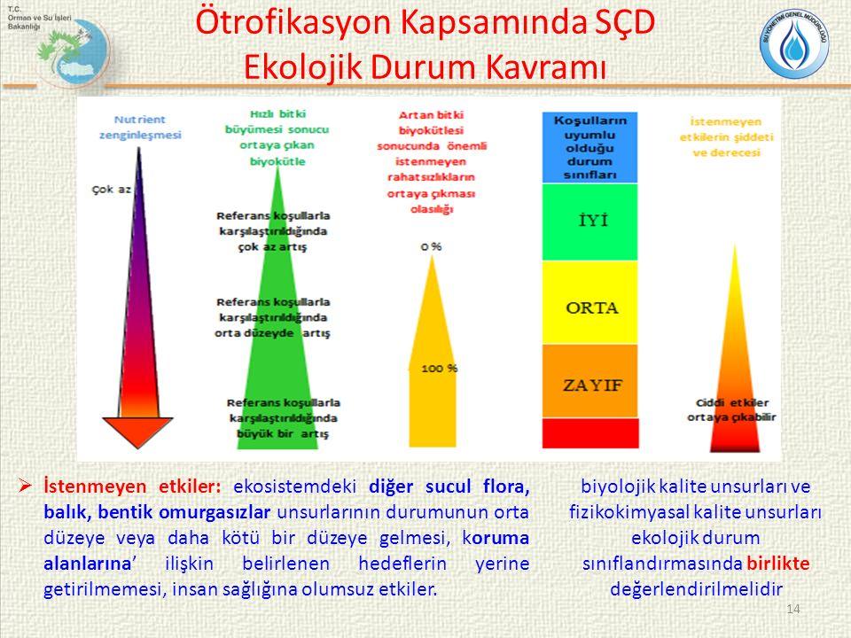 Ötrofikasyon Kapsamında SÇD Ekolojik Durum Kavramı