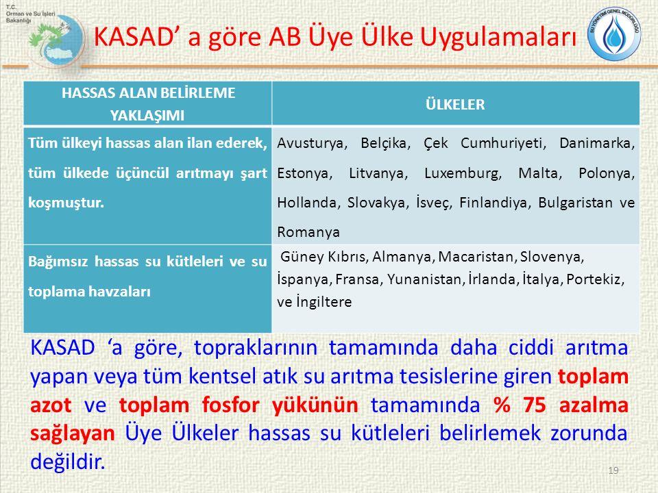 KASAD' a göre AB Üye Ülke Uygulamaları
