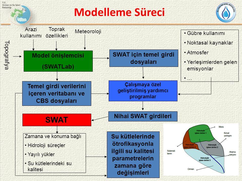Modelleme Süreci SWAT Topografya SWAT için temel girdi dosyaları