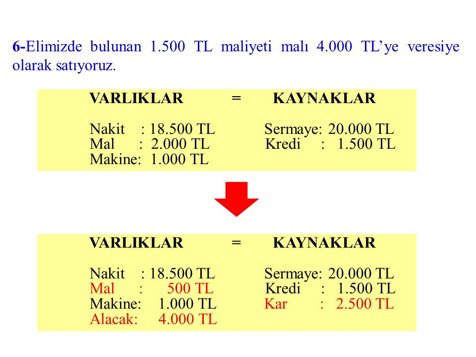 6-Elimizde bulunan 1. 500 TL maliyeti malı 4