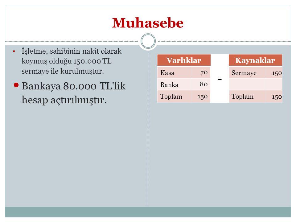 Muhasebe Bankaya 80.000 TL lik hesap açtırılmıştır.