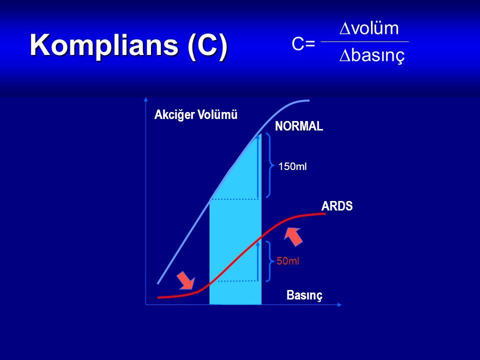 Komplians (C) volüm basınç C= Akciğer Volümü NORMAL ARDS Basınç