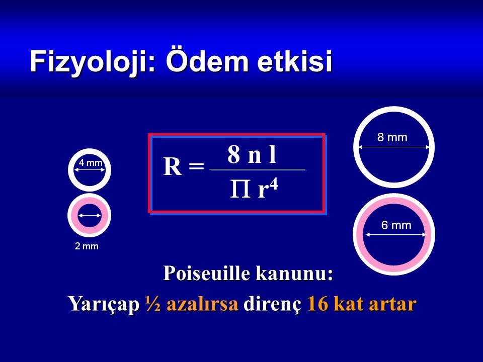 Fizyoloji: Ödem etkisi