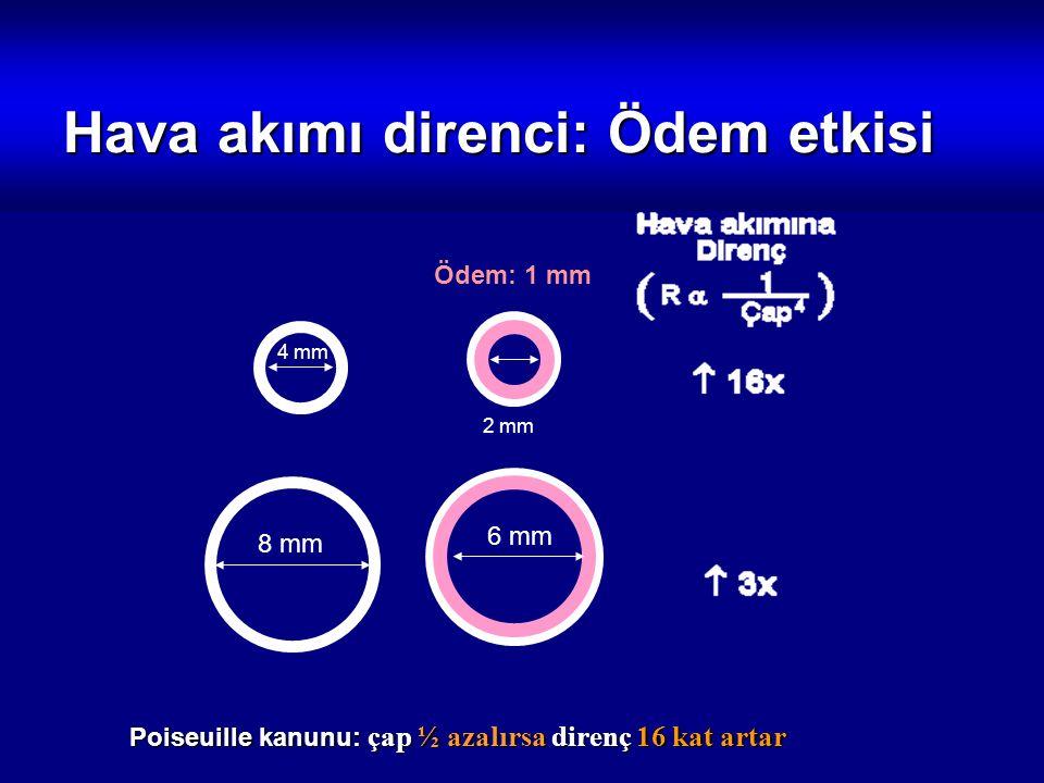Hava akımı direnci: Ödem etkisi