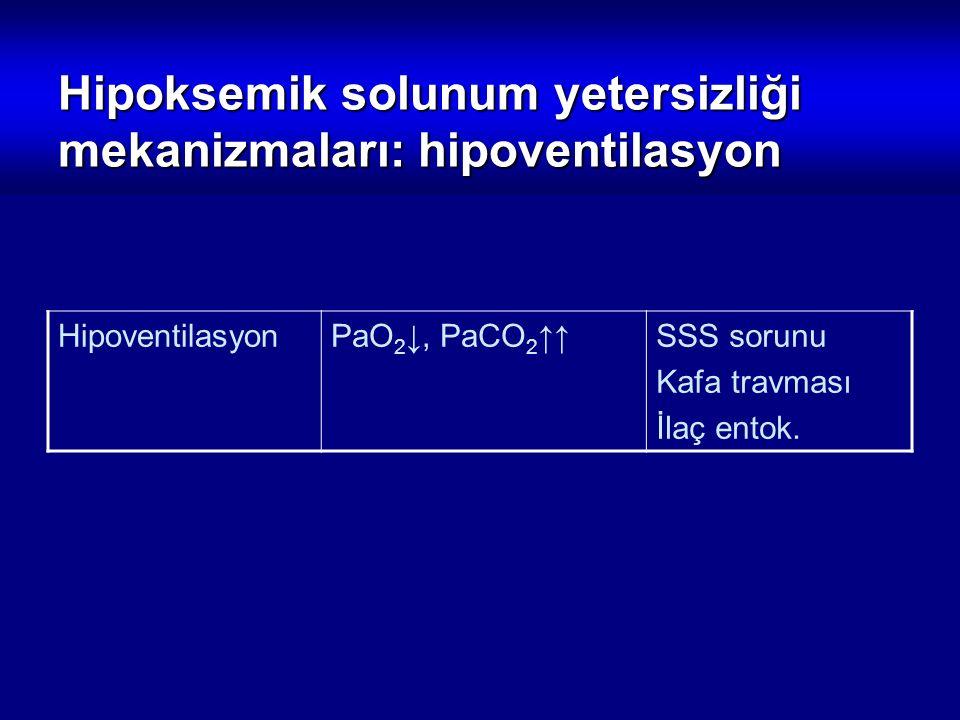 Hipoksemik solunum yetersizliği mekanizmaları: hipoventilasyon