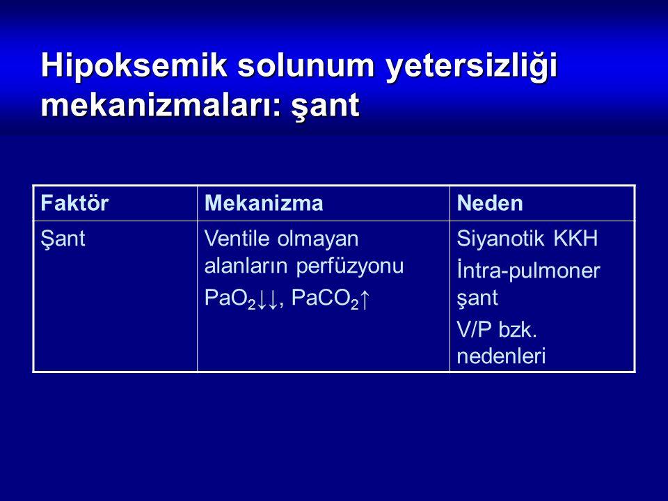 Hipoksemik solunum yetersizliği mekanizmaları: şant