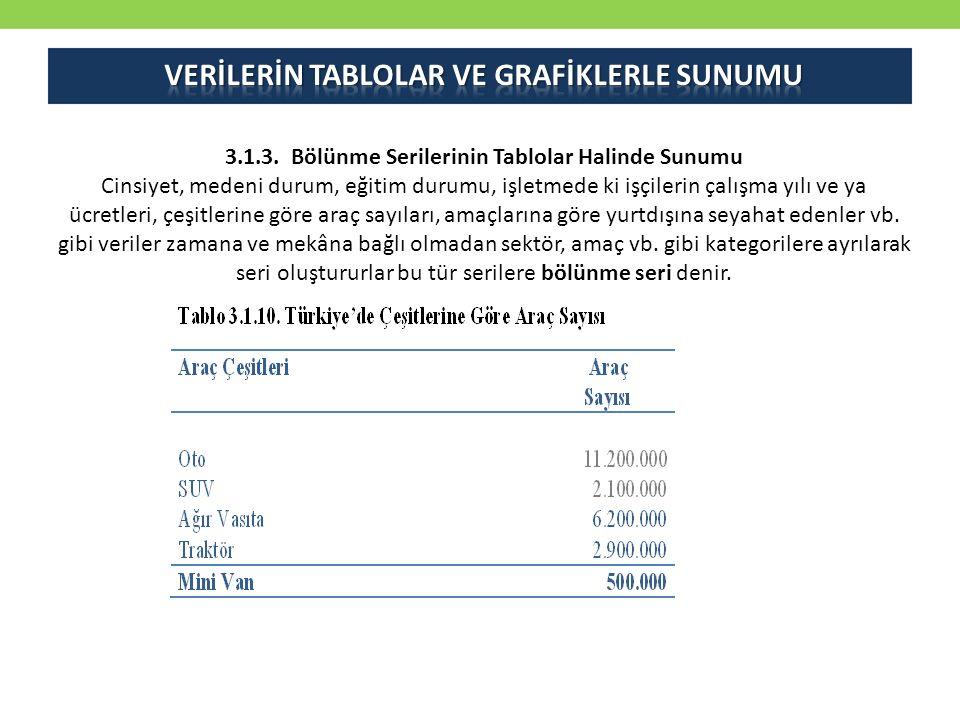 VERİLERİN TABLOLAR VE GRAFİKLERLE SUNUMU