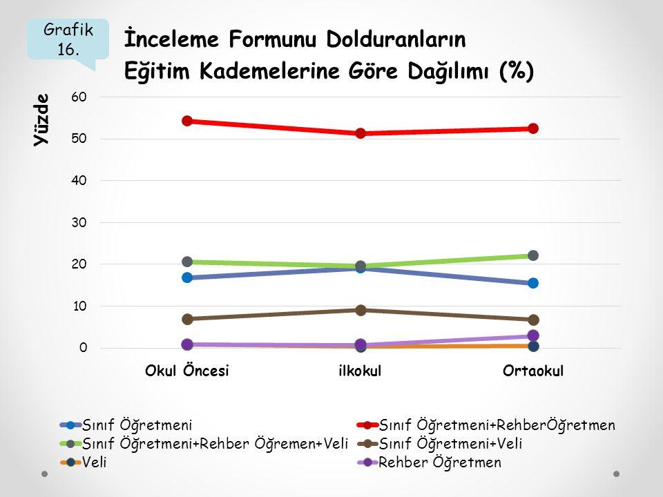 İnceleme Formunu Dolduranların Eğitim Kademelerine Göre Dağılımı (%)
