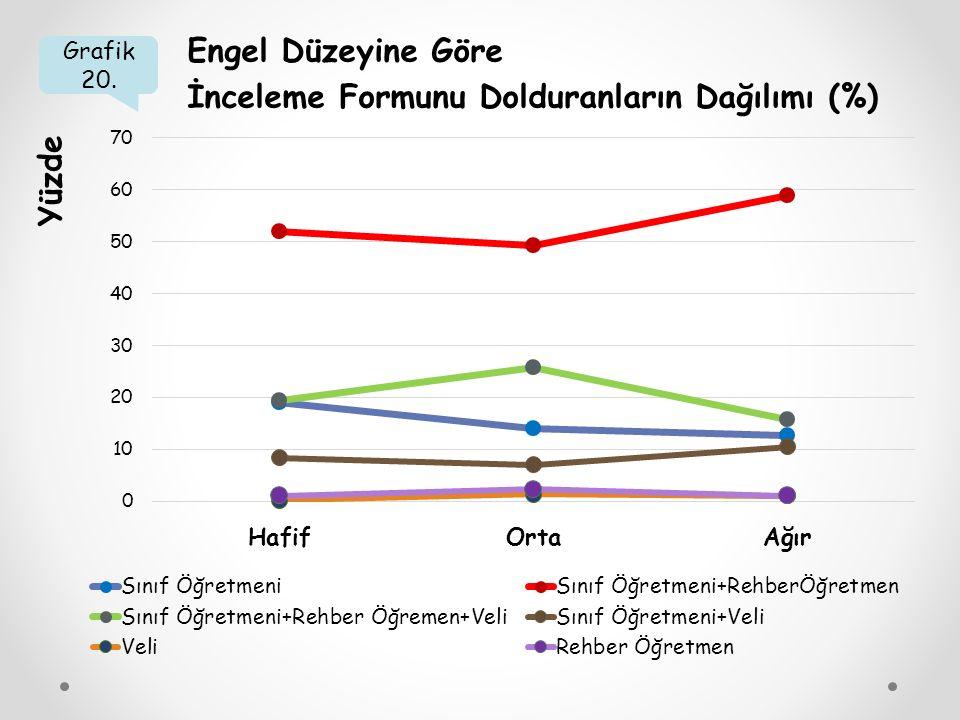 İnceleme Formunu Dolduranların Dağılımı (%)