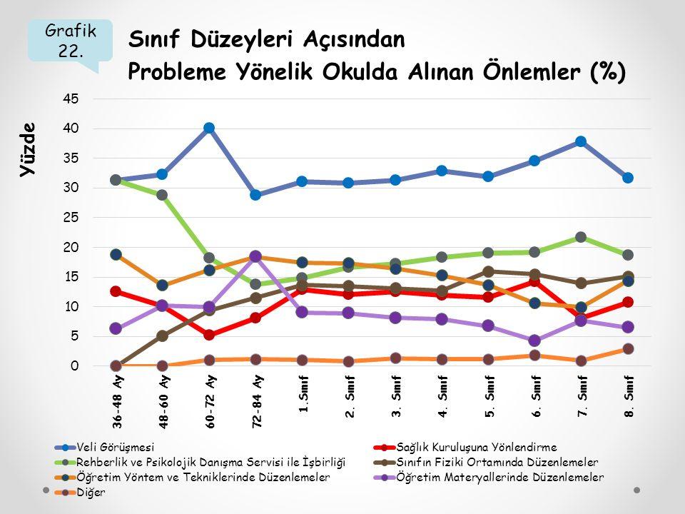 Sınıf Düzeyleri Açısından Probleme Yönelik Okulda Alınan Önlemler (%)