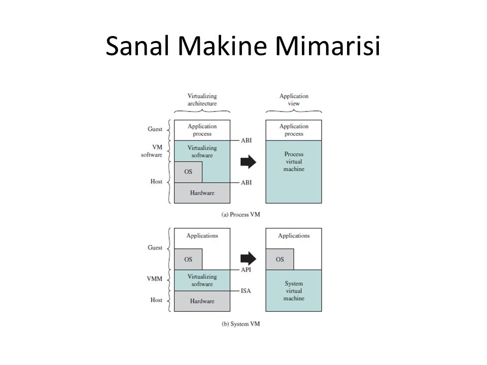Sanal Makine Mimarisi