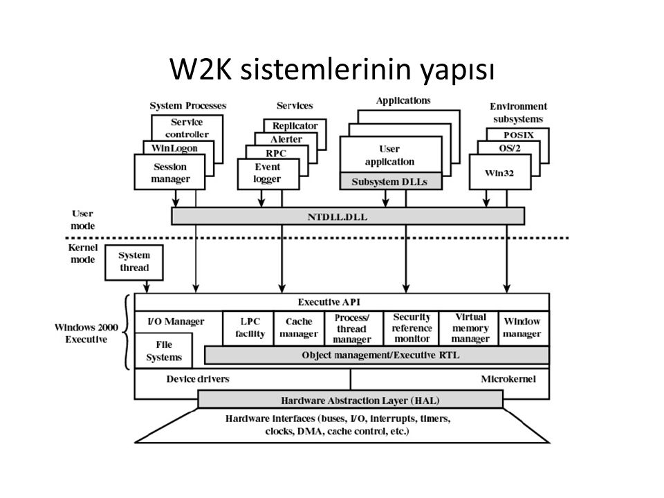 W2K sistemlerinin yapısı