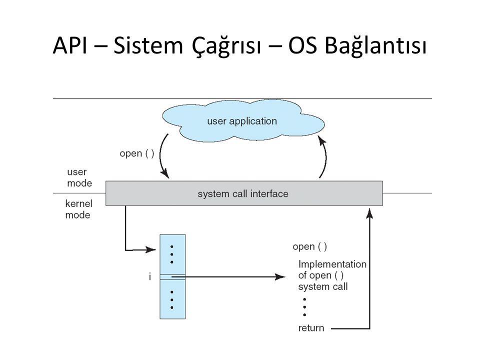 API – Sistem Çağrısı – OS Bağlantısı