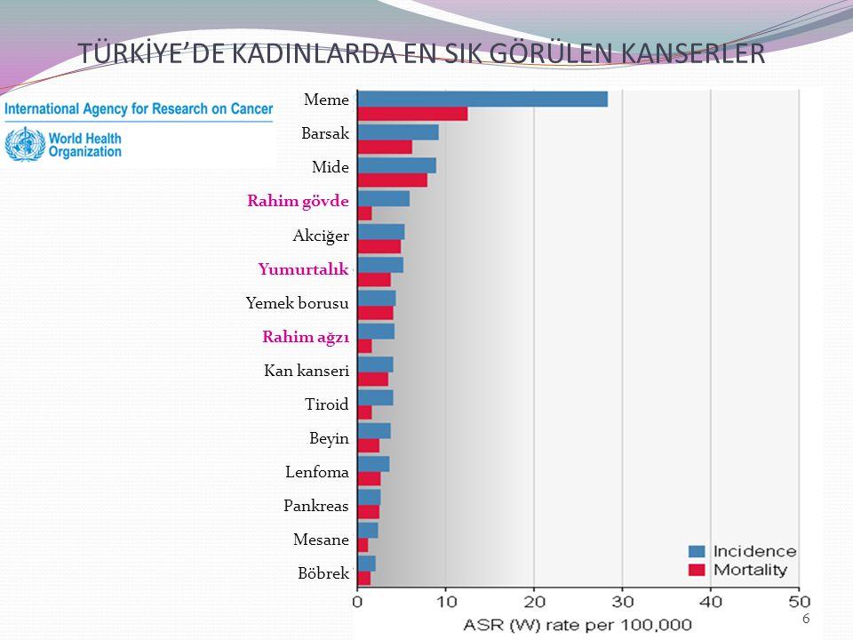 TÜRKİYE'DE KADINLARDA EN SIK GÖRÜLEN KANSERLER