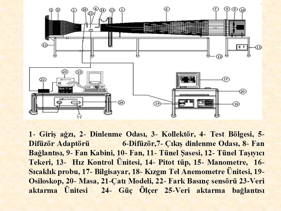 1- Giriş ağzı, 2- Dinlenme Odası, 3- Kollektör, 4- Test Bölgesi, 5- Difüzör Adaptörü 6-Difüzör,7- Çıkış dinlenme Odası, 8- Fan Bağlantısı, 9- Fan Kabini, 10- Fan, 11- Tünel Şasesi, 12- Tünel Taşıyıcı Tekeri, 13- Hız Kontrol Ünitesi, 14- Pitot tüp, 15- Manometre, 16- Sıcaklık probu, 17- Bilgisayar, 18- Kızgın Tel Anemometre Ünitesi, 19- Osiloskop, 20- Masa, 21-Çatı Modeli, 22- Fark Basınç sensörü 23-Veri aktarma Ünitesi 24- Güç Ölçer 25-Veri aktarma bağlantısı