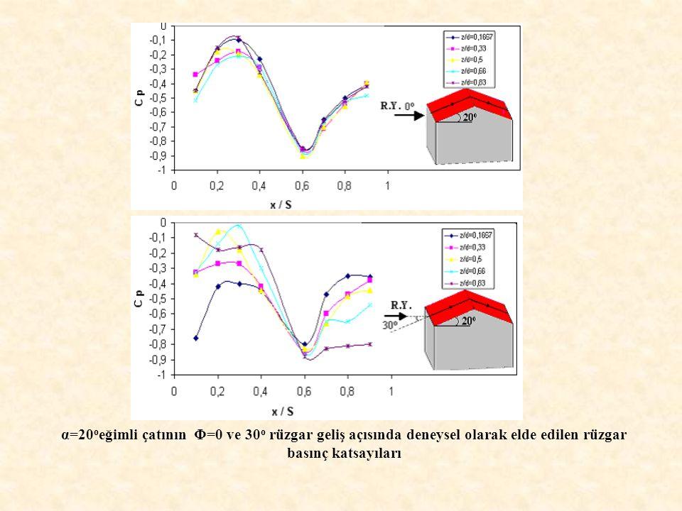 α=20oeğimli çatının Φ=0 ve 30o rüzgar geliş açısında deneysel olarak elde edilen rüzgar basınç katsayıları