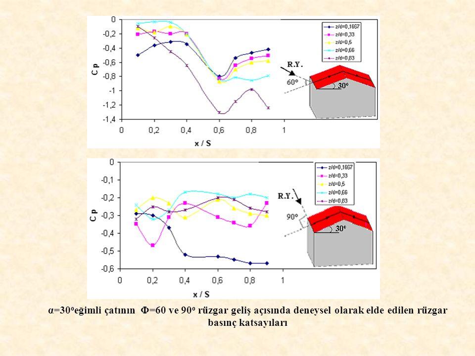 α=30oeğimli çatının Φ=60 ve 90o rüzgar geliş açısında deneysel olarak elde edilen rüzgar basınç katsayıları