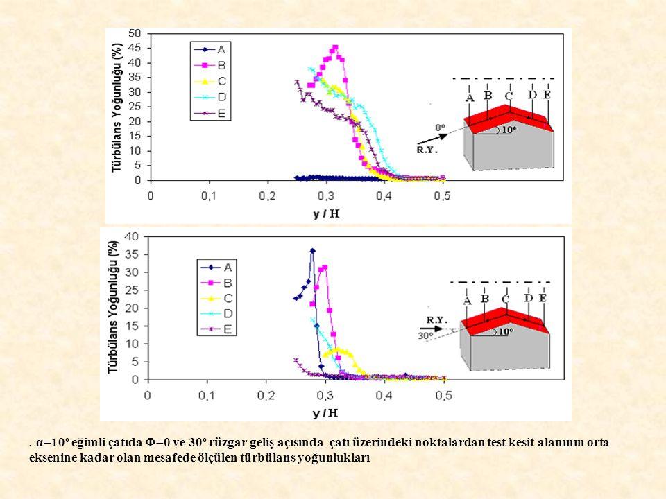 . α=10o eğimli çatıda Φ=0 ve 30o rüzgar geliş açısında çatı üzerindeki noktalardan test kesit alanının orta eksenine kadar olan mesafede ölçülen türbülans yoğunlukları