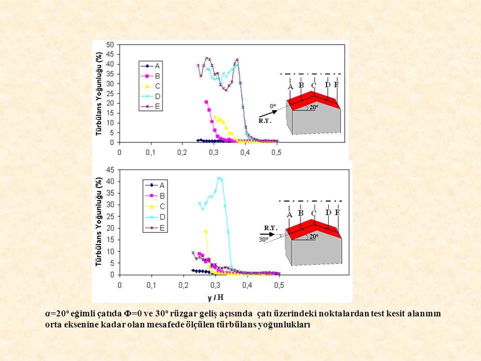 α=20o eğimli çatıda Φ=0 ve 30o rüzgar geliş açısında çatı üzerindeki noktalardan test kesit alanının orta eksenine kadar olan mesafede ölçülen türbülans yoğunlukları