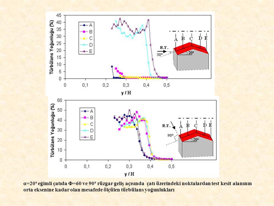 α=20o eğimli çatıda Φ=60 ve 90o rüzgar geliş açısında çatı üzerindeki noktalardan test kesit alanının orta eksenine kadar olan mesafede ölçülen türbülans yoğunlukları