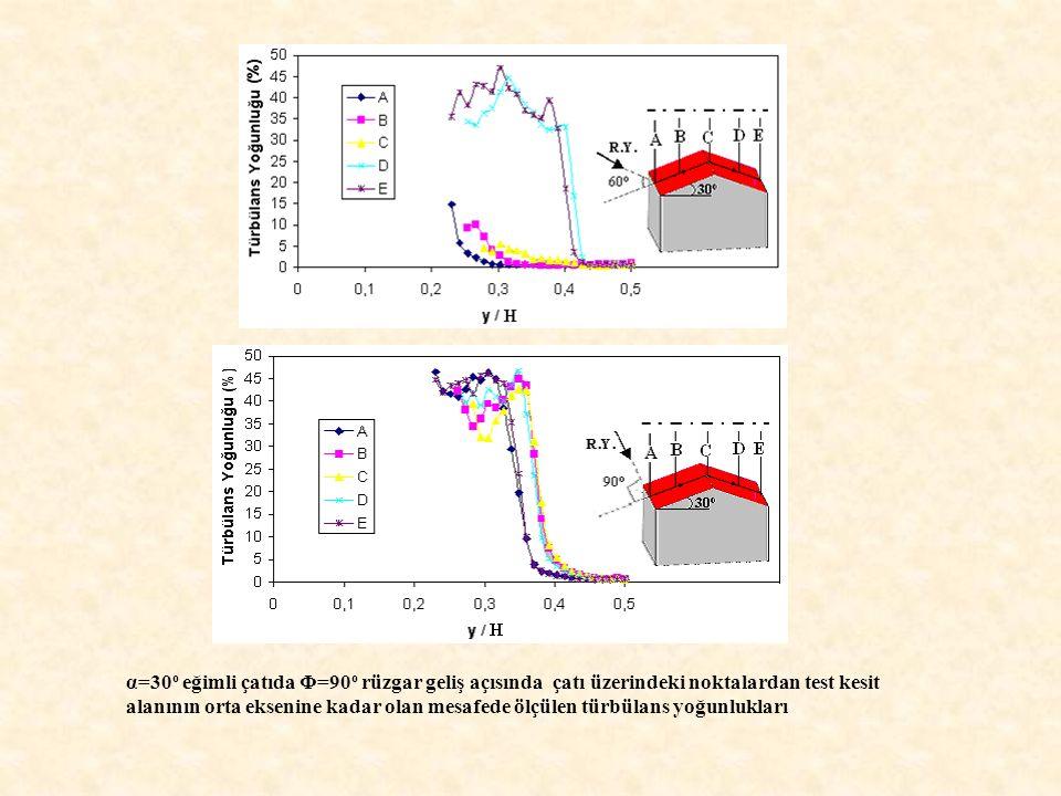 α=30o eğimli çatıda Φ=90o rüzgar geliş açısında çatı üzerindeki noktalardan test kesit alanının orta eksenine kadar olan mesafede ölçülen türbülans yoğunlukları
