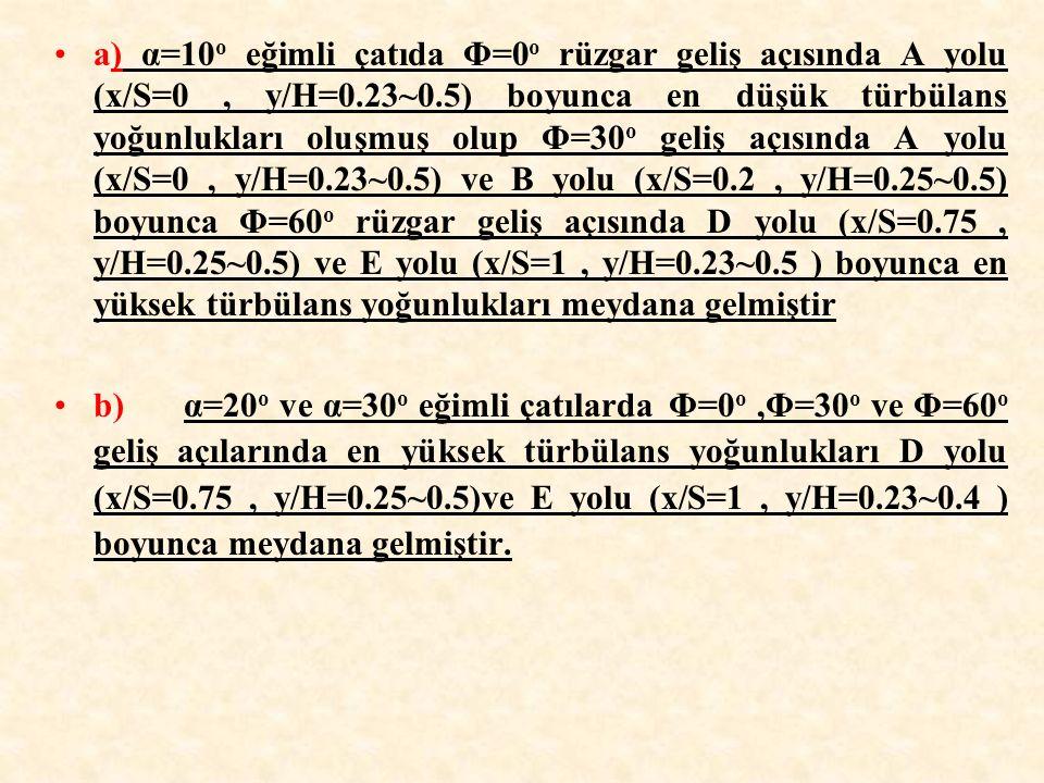 a) α=10o eğimli çatıda Φ=0o rüzgar geliş açısında A yolu (x/S=0 , y/H=0.23~0.5) boyunca en düşük türbülans yoğunlukları oluşmuş olup Φ=30o geliş açısında A yolu (x/S=0 , y/H=0.23~0.5) ve B yolu (x/S=0.2 , y/H=0.25~0.5) boyunca Φ=60o rüzgar geliş açısında D yolu (x/S=0.75 , y/H=0.25~0.5) ve E yolu (x/S=1 , y/H=0.23~0.5 ) boyunca en yüksek türbülans yoğunlukları meydana gelmiştir