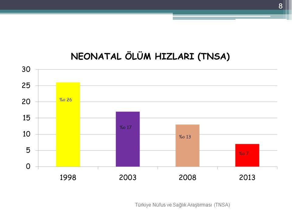 Türkiye Nüfus ve Sağlık Araştırması (TNSA)