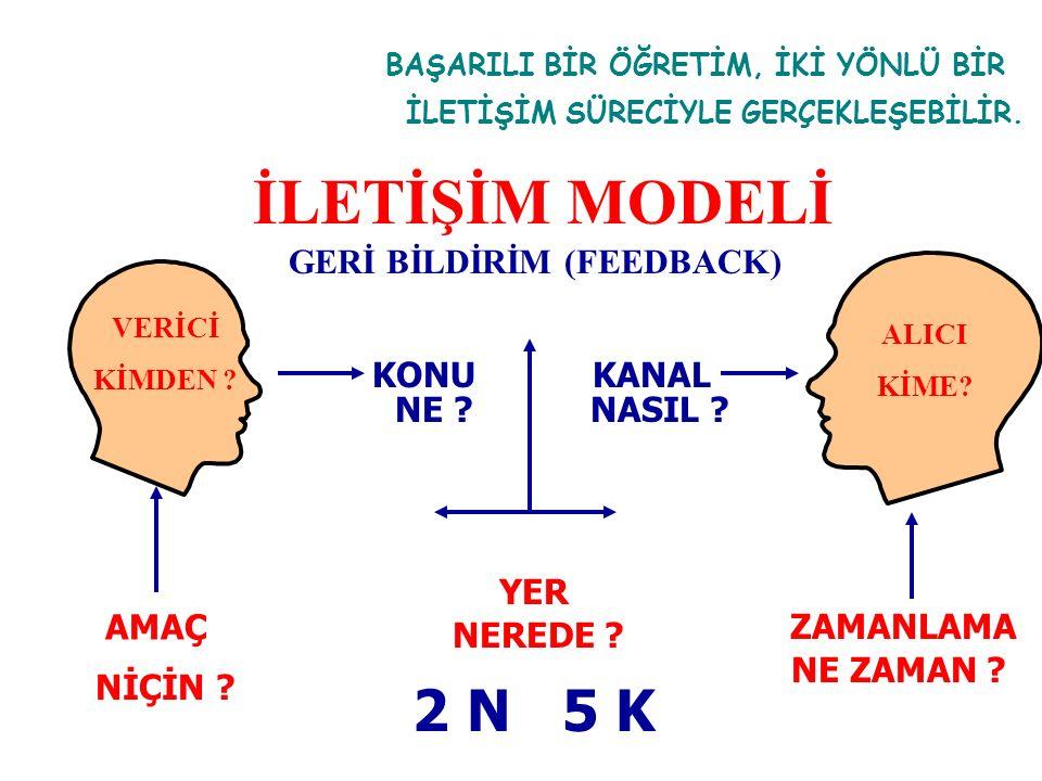 İLETİŞİM MODELİ 2 N 5 K GERİ BİLDİRİM (FEEDBACK) KANAL NASIL NE