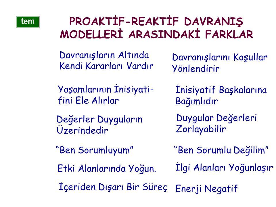 PROAKTİF-REAKTİF DAVRANIŞ MODELLERİ ARASINDAKİ FARKLAR