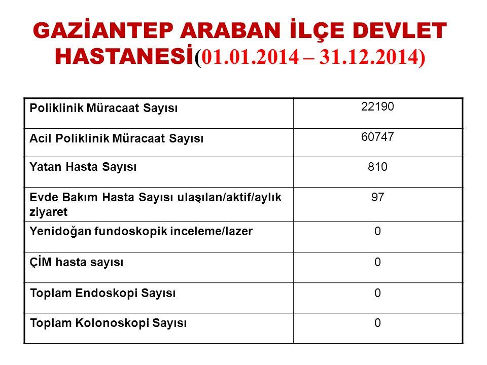 GAZİANTEP ARABAN İLÇE DEVLET HASTANESİ(01.01.2014 – 31.12.2014)