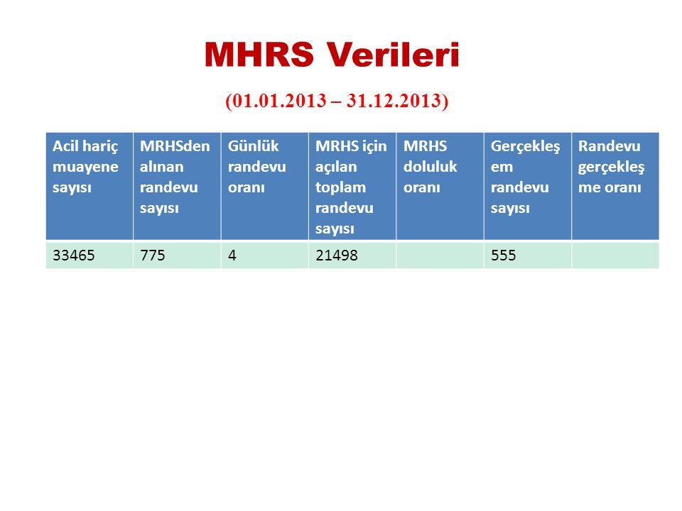 MHRS Verileri (01.01.2013 – 31.12.2013) Acil hariç muayene sayısı