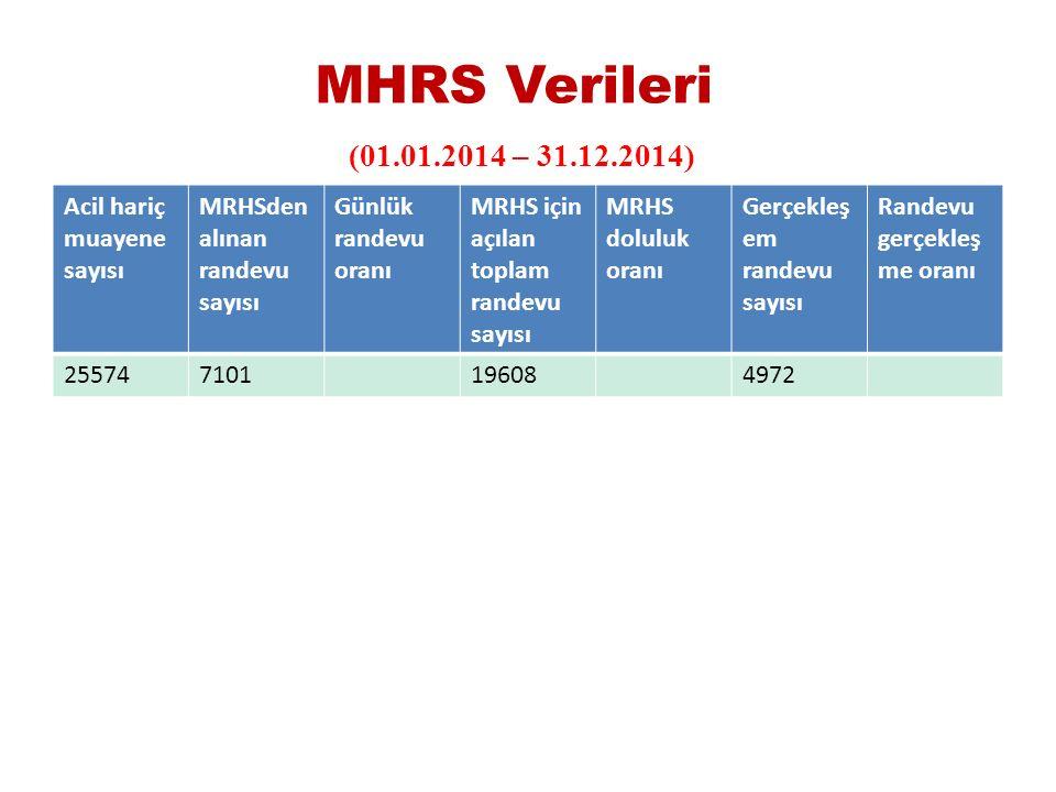 MHRS Verileri (01.01.2014 – 31.12.2014) Acil hariç muayene sayısı