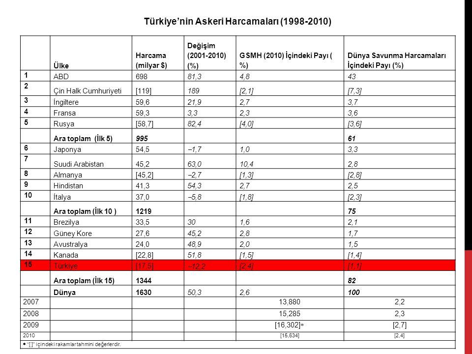Türkiye'nin Askeri Harcamaları (1998-2010)