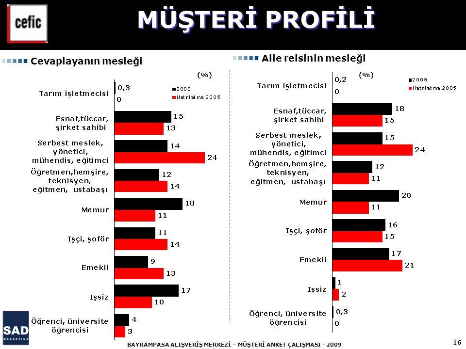 MÜŞTERİ PROFİLİ Aile reisinin mesleği Cevaplayanın mesleği (%) (%)
