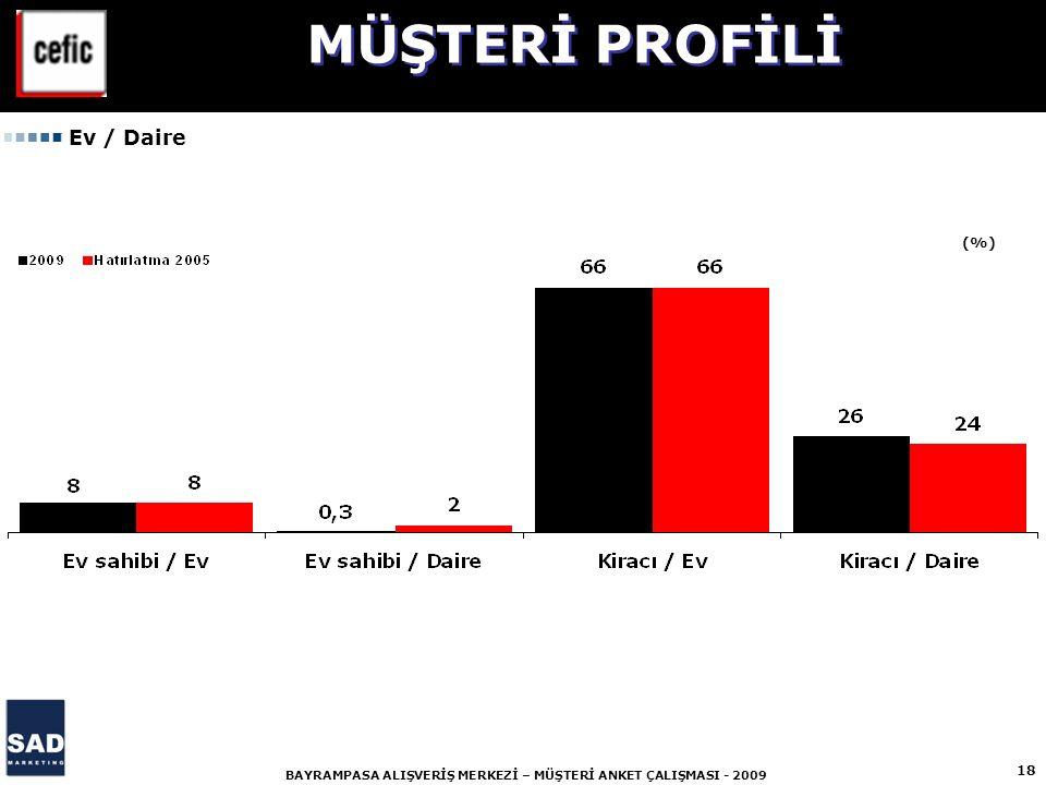 MÜŞTERİ PROFİLİ Ev / Daire (%)