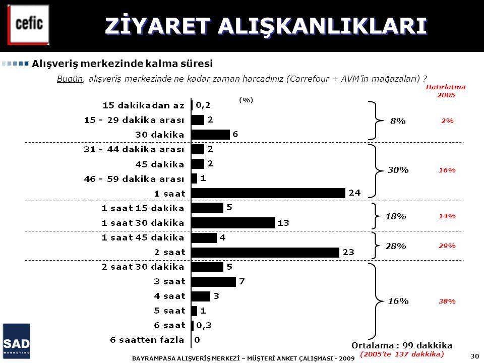 ZİYARET ALIŞKANLIKLARI Ortalama : 99 dakkika (2005'te 137 dakkika)