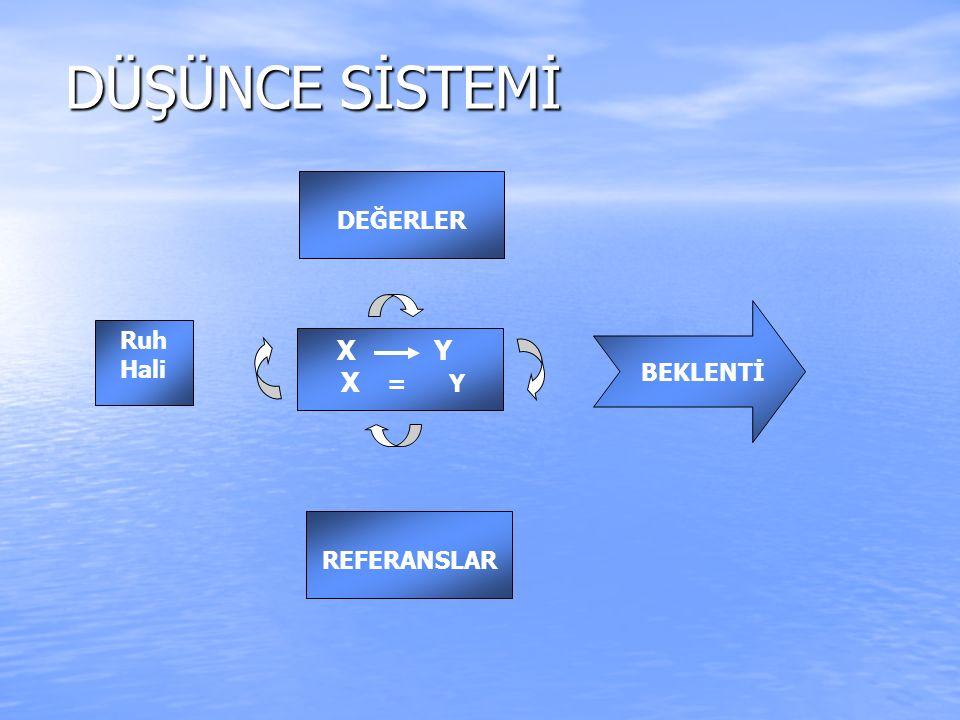 DÜŞÜNCE SİSTEMİ DEĞERLER Ruh Hali X Y X = Y BEKLENTİ REFERANSLAR