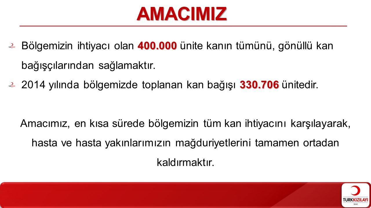 AMACIMIZ Bölgemizin ihtiyacı olan 400.000 ünite kanın tümünü, gönüllü kan bağışçılarından sağlamaktır.