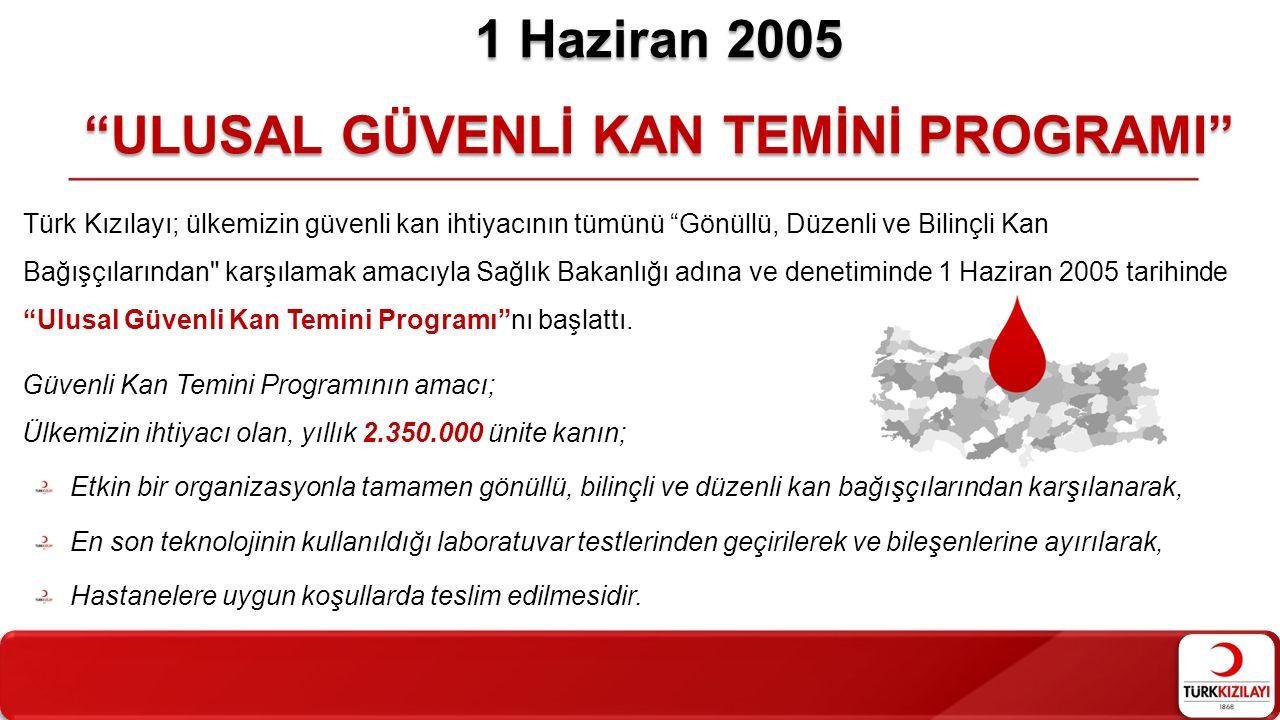 1 Haziran 2005 ULUSAL GÜVENLİ KAN TEMİNİ PROGRAMI