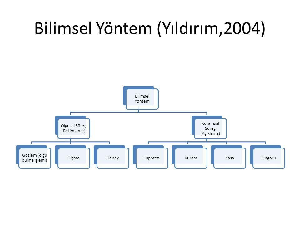 Bilimsel Yöntem (Yıldırım,2004)
