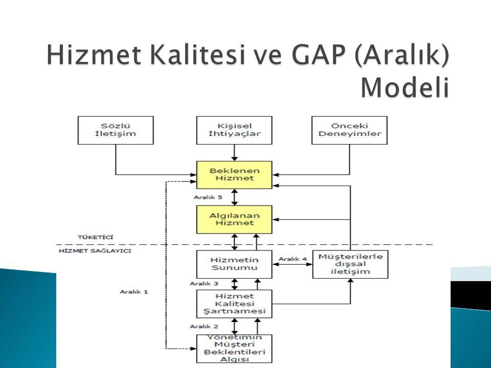 Hizmet Kalitesi ve GAP (Aralık) Modeli