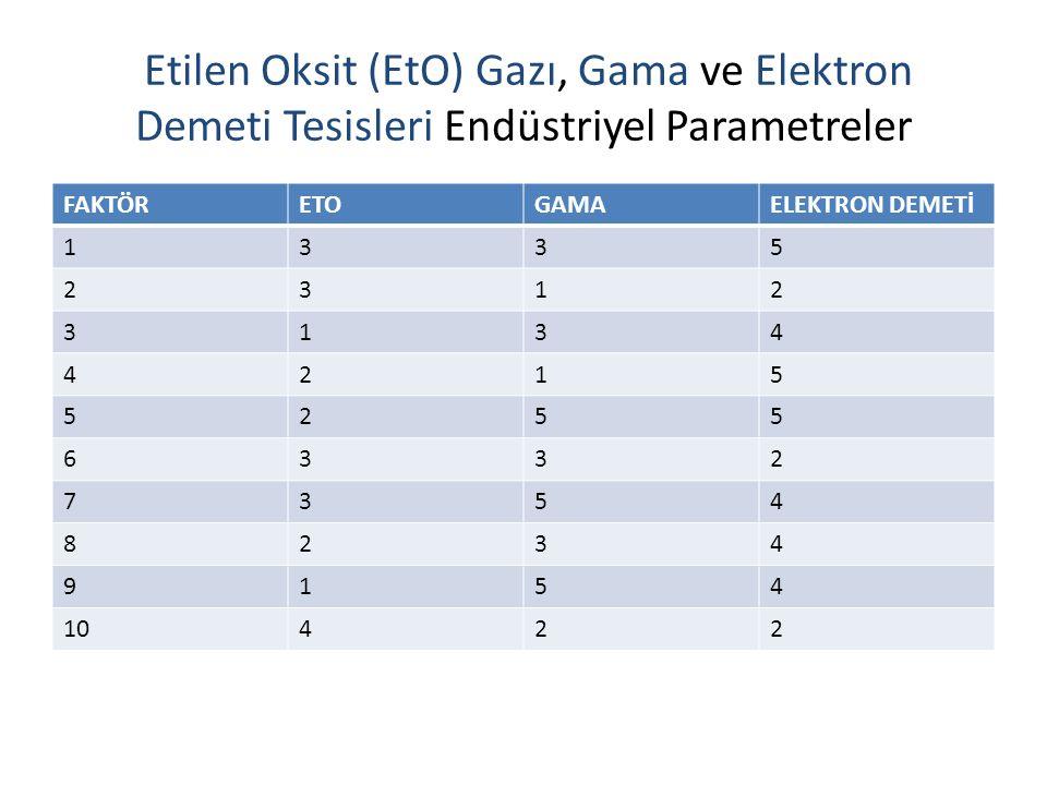 Etilen Oksit (EtO) Gazı, Gama ve Elektron Demeti Tesisleri Endüstriyel Parametreler