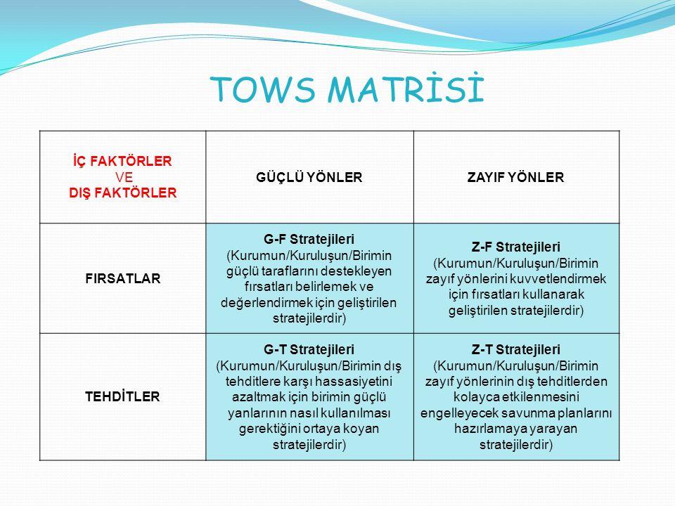 TOWS MATRİSİ İÇ FAKTÖRLER VE DIŞ FAKTÖRLER GÜÇLÜ YÖNLER ZAYIF YÖNLER