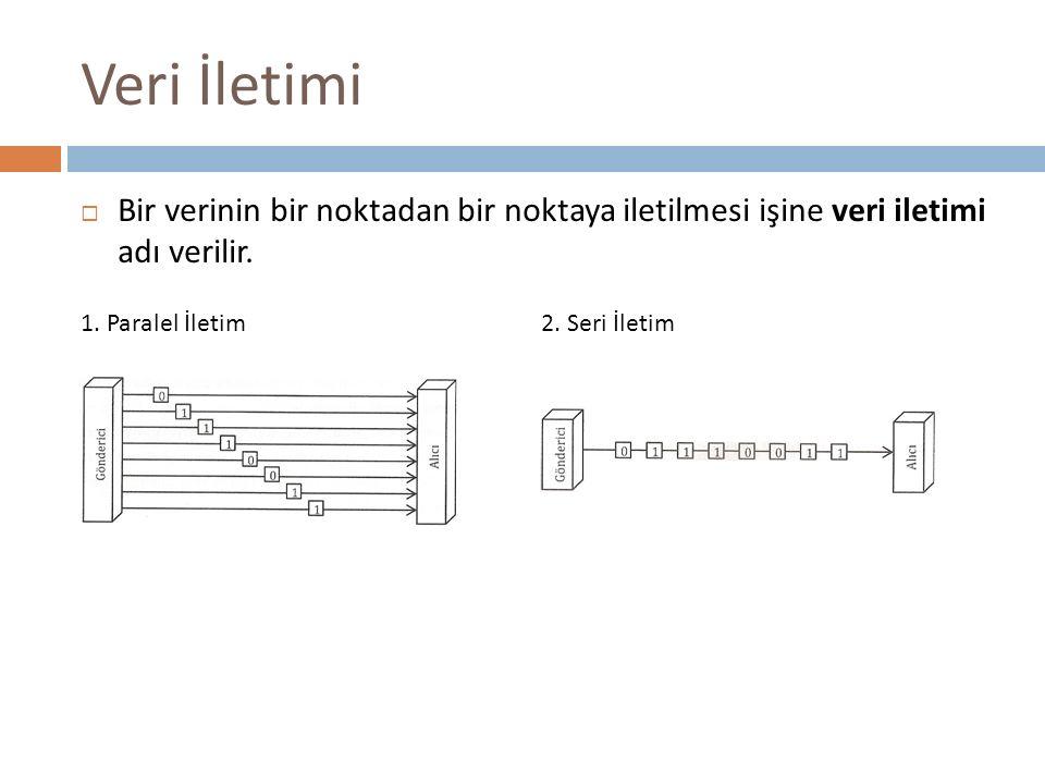 Veri İletimi Bir verinin bir noktadan bir noktaya iletilmesi işine veri iletimi adı verilir. 1. Paralel İletim.