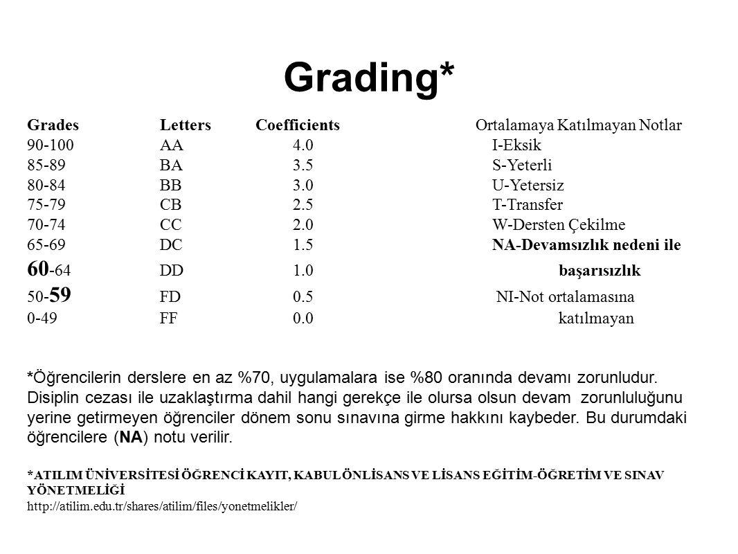 Grading* 60-64 DD 1.0 başarısızlık