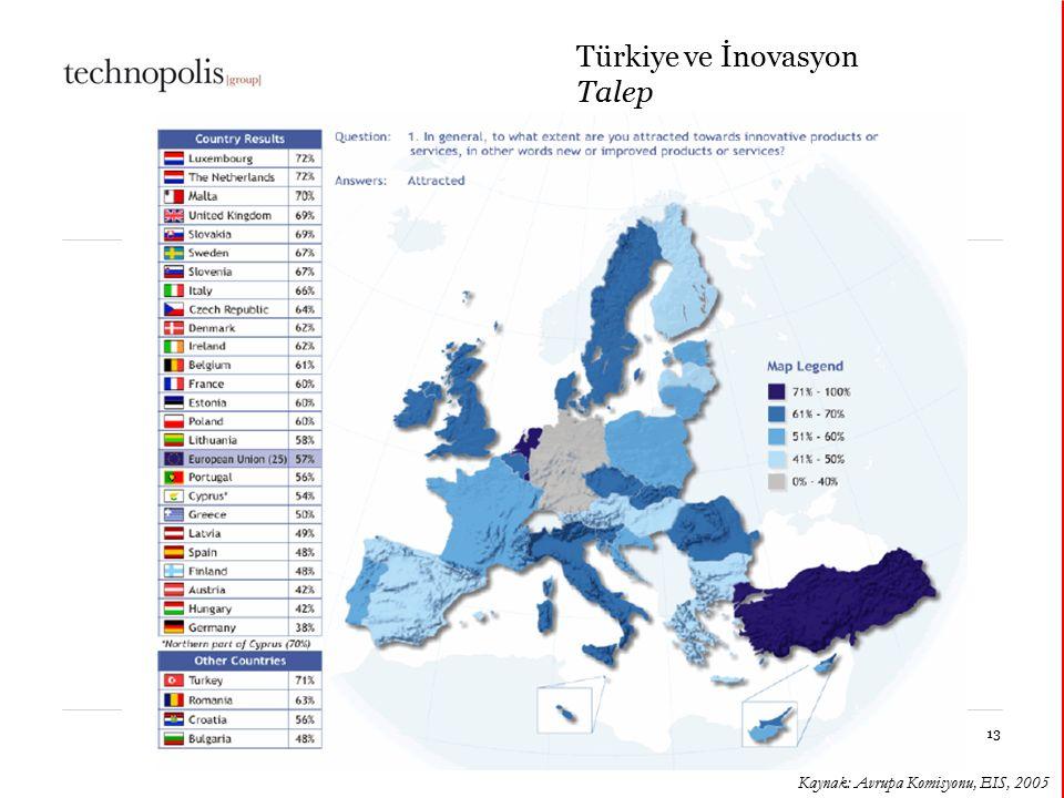 Türkiye ve İnovasyon Talep