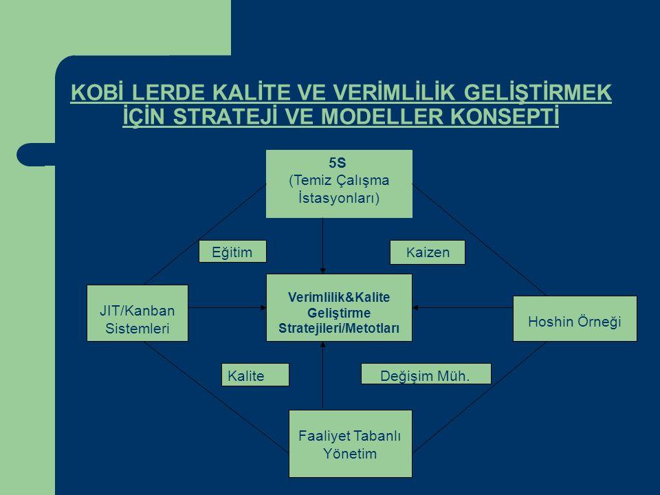 Verimlilik&Kalite Geliştirme Stratejileri/Metotları